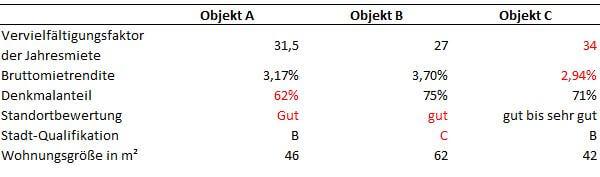 Immobilien-Analyse - Ergebnis