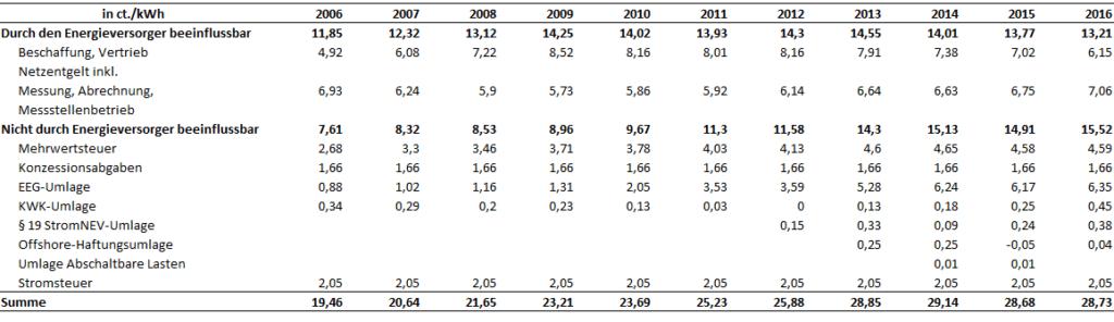 Stromtarife Online Vergleichen - Preisbestandteile