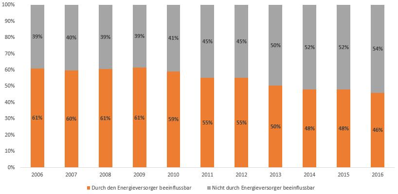 Stromtarife Online Vergleichen - Wer wie viel kassiert