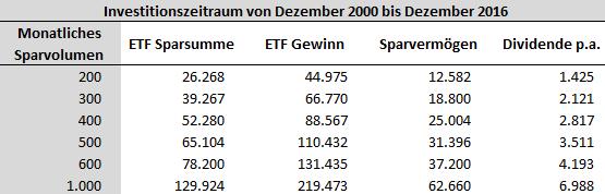optimierte ETF Sparplan Strategie
